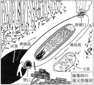 図3 窖窯